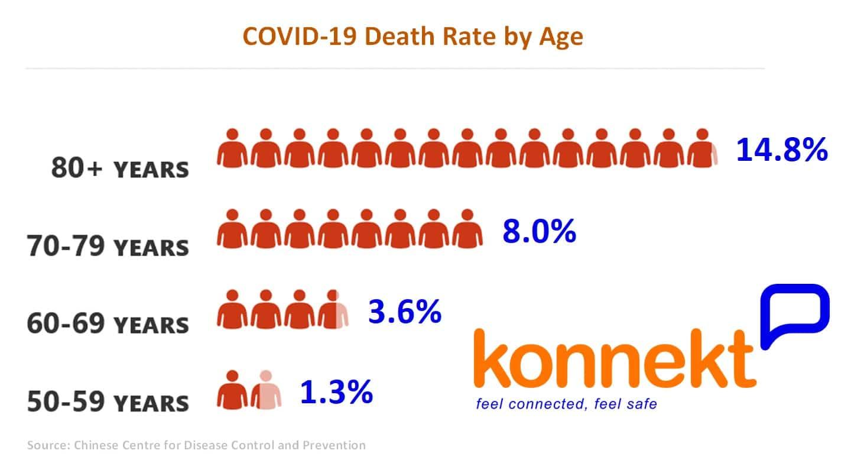 Koronavīrusa mirstības līmenis pēc vecuma